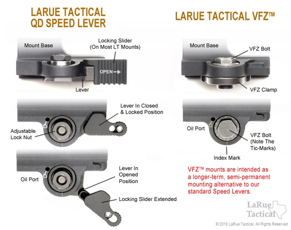 Leupold VX-R Patrol 1.25-4x20mm (30mm) with LaRue QD Mount